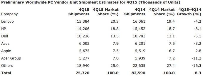 PC shipments Q4 2015