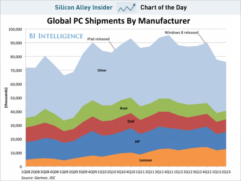 chart-of-the-day-pc-industry
